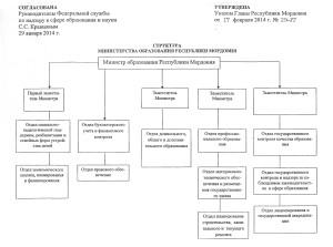 Структура Министерства образования Республики Мордовия - 0002